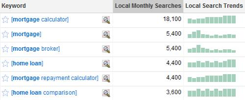 Google Keyword Tool search volumes for Australia