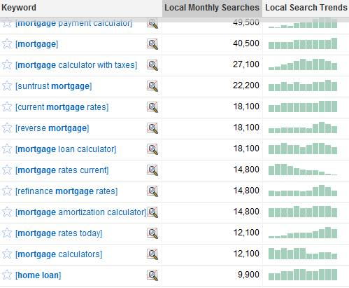 Search volumes last month in the US